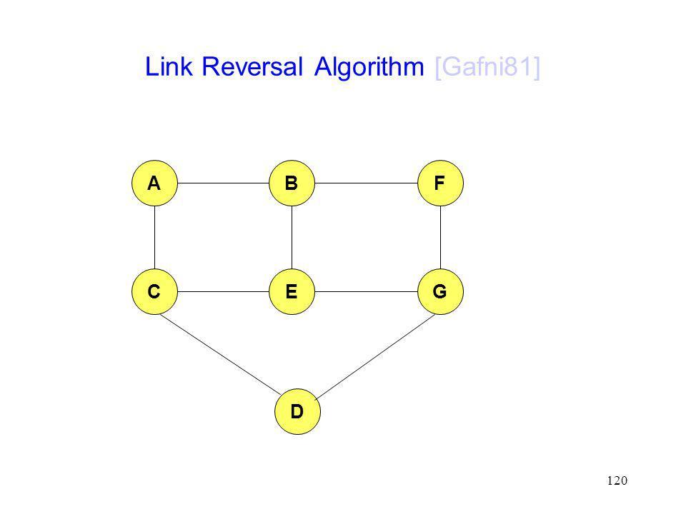 Link Reversal Algorithm [Gafni81]